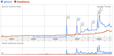 Google Trends sobre el iPhone