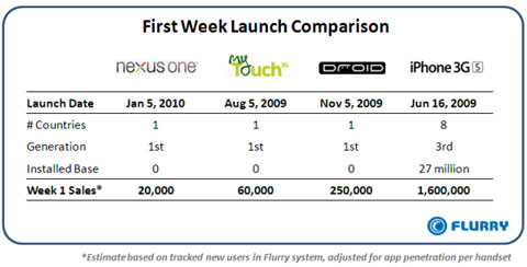 20.000 nexus one vendidos en una semana