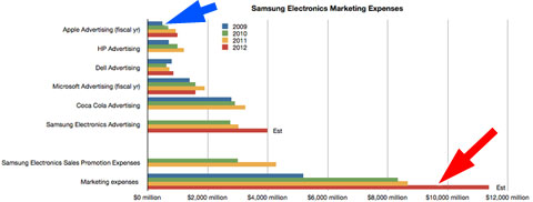 Inversión en marketing de Apple y Samsung