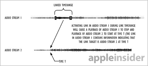 audio hyperlink
