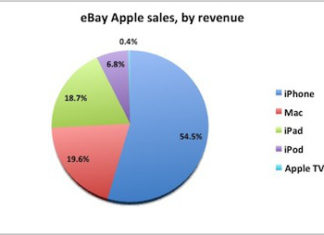 Ventas de productos de Apple en eBay