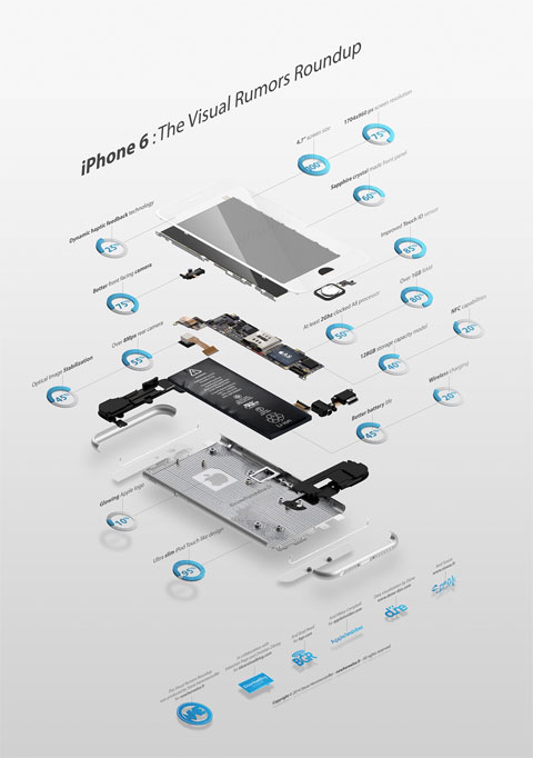 Infografía del iPhone 6