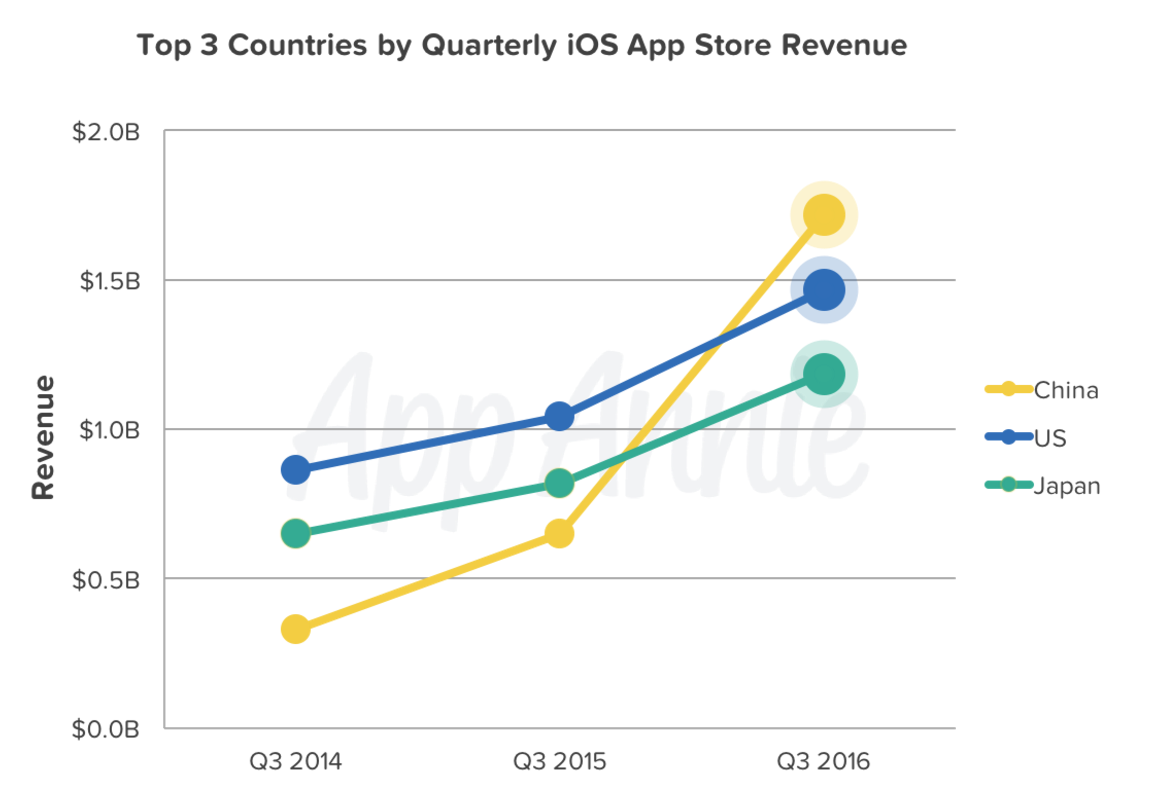 The highlight of this report is certainly China overtaking the U.S to become the largest market in the world for iOS App Store revenue — earning over $1.7 billion in Q3 2016. We predicted in Q1 that China's rapid iOS revenue growth would drive it right past the U.S well before year's end — China is now leading the U.S by over 15%.