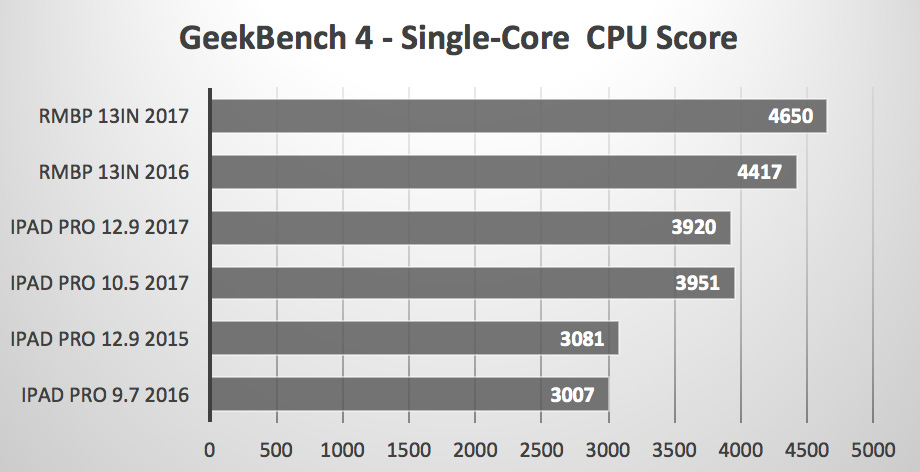 Comparación MacBook Pro Vs iPad Pro Single Core CPU