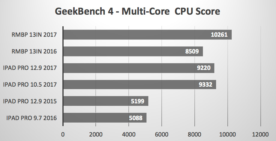 Comparación MacBook Pro Vs iPad Pro Multi Core CPU
