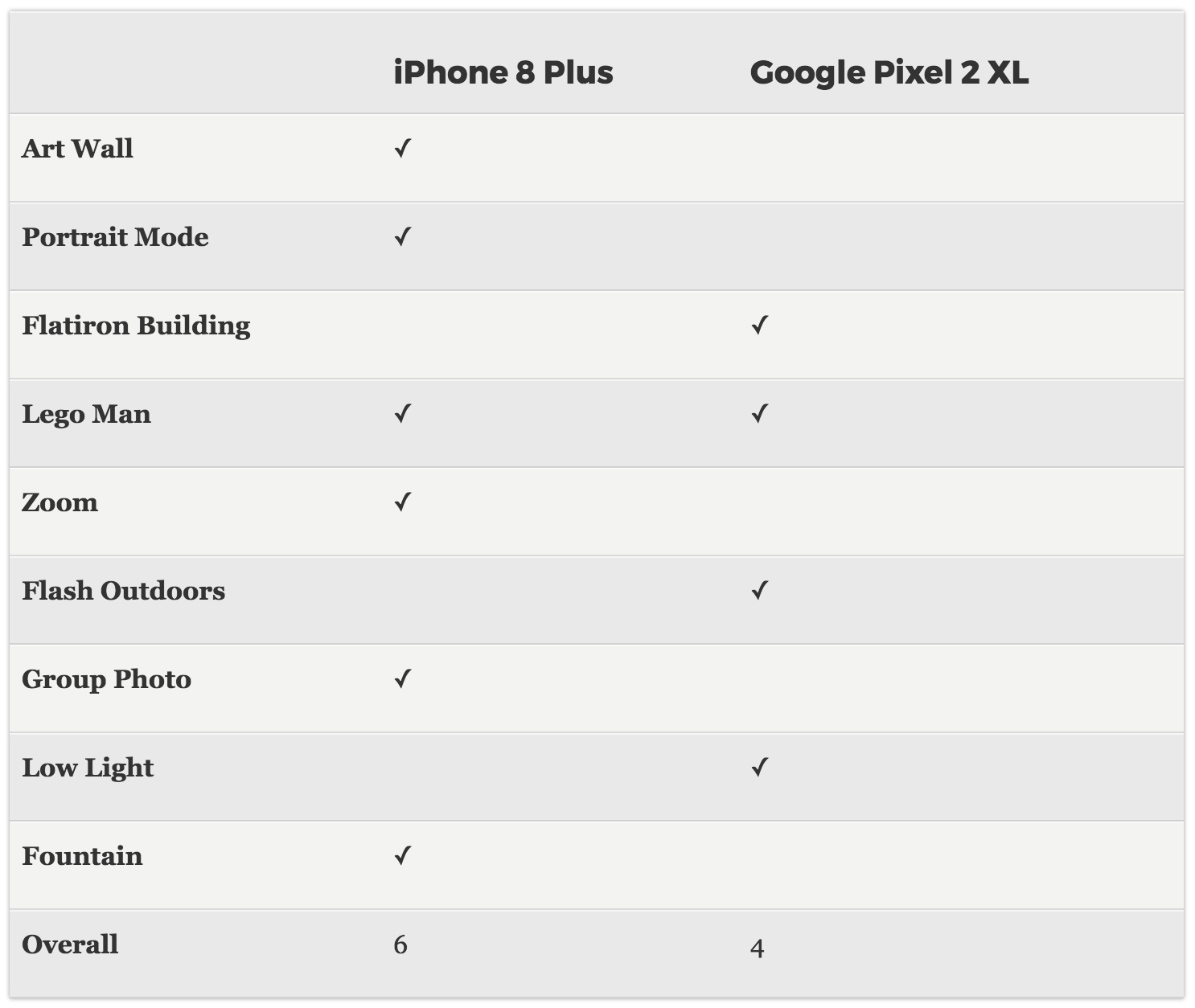 Comparison table of images taken with iPhone 8 Plus and Pixel 2