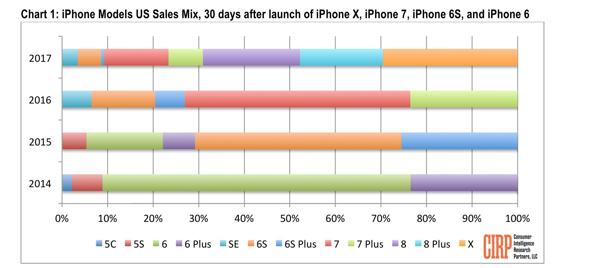 Sales distribution of different iPhone models