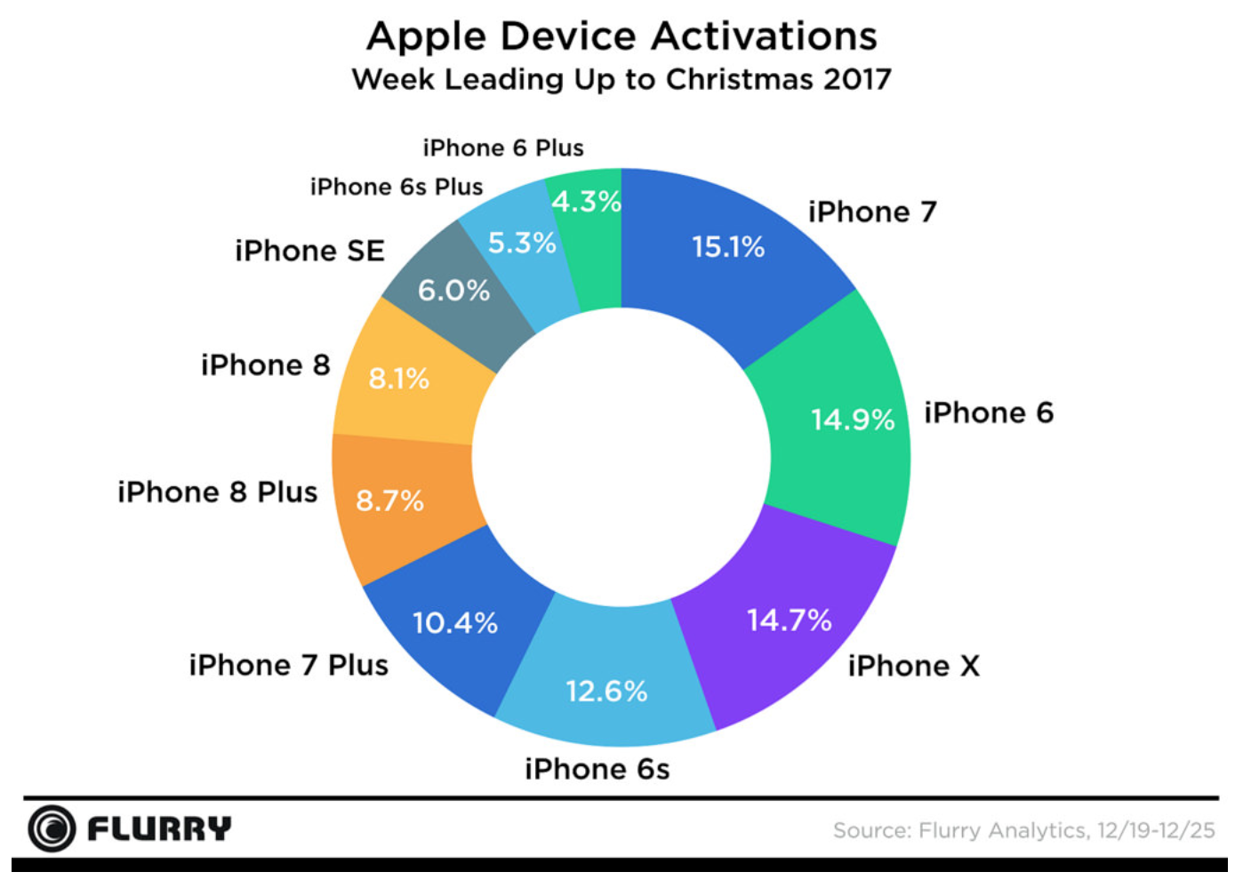 Distribution of new iPhones activated during Christmas 2017