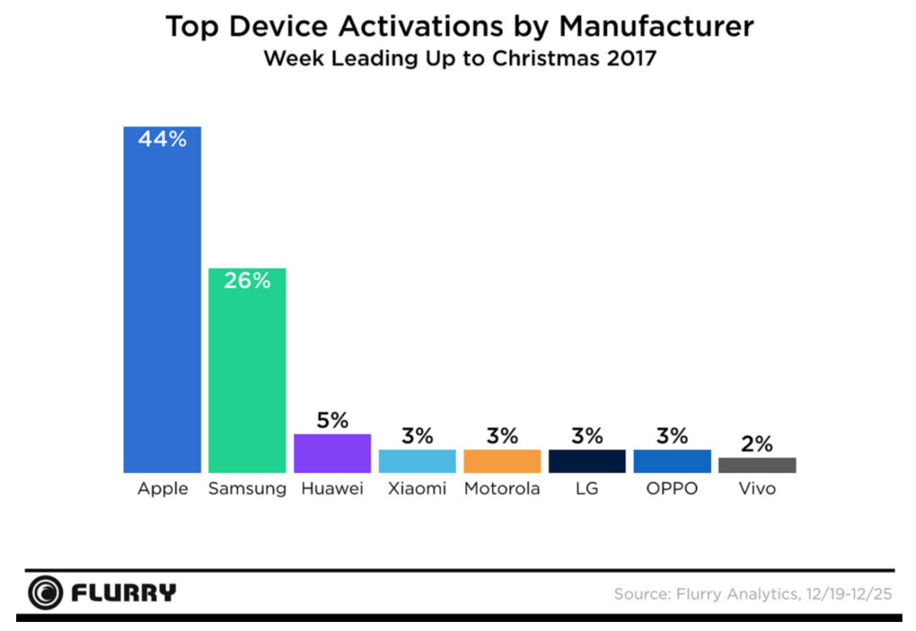 Devices with more activations during Christmas 2017