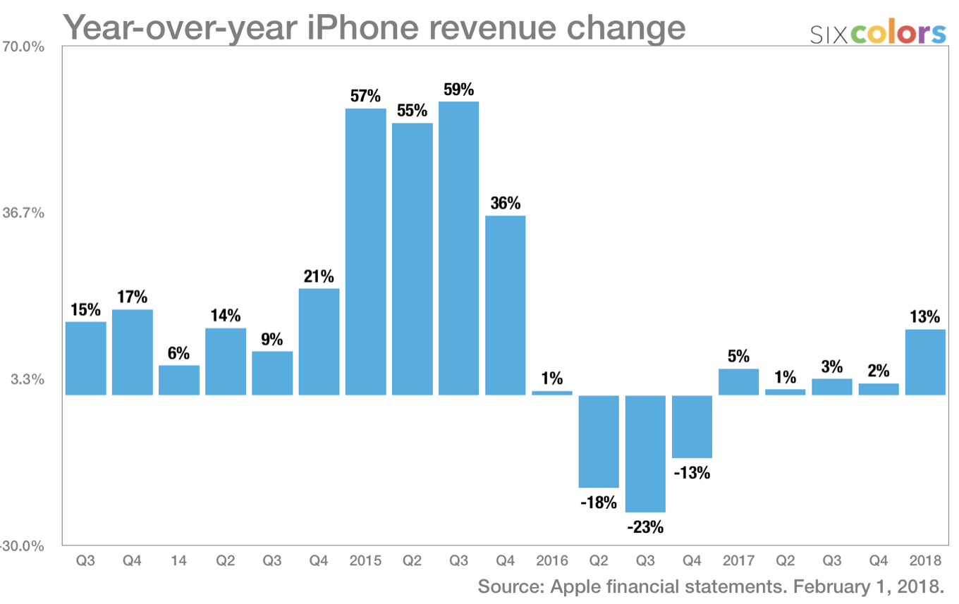 Tendencias de ventas de iPhone (gráfica de Jason Snell)