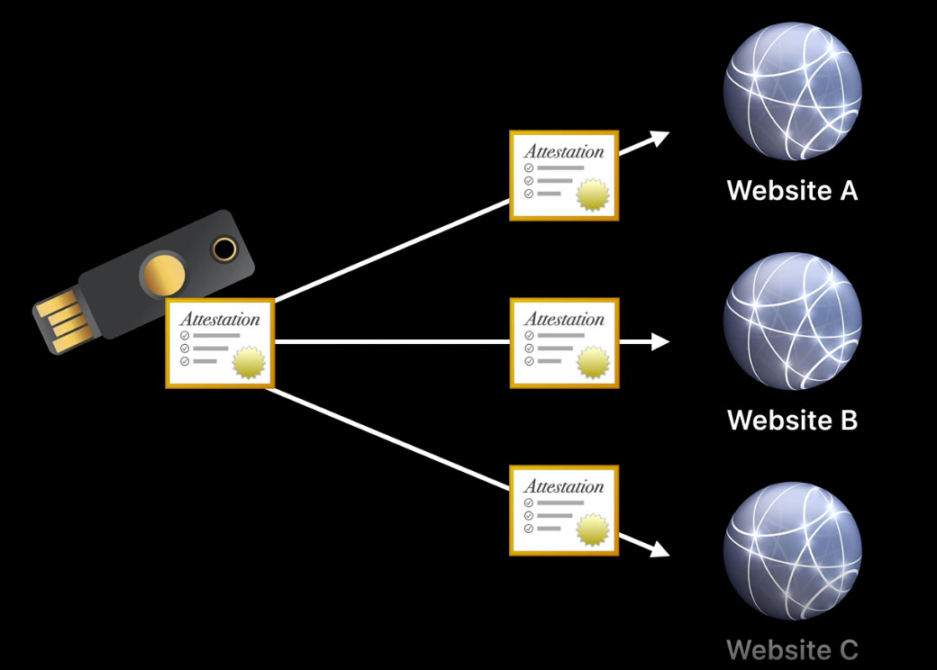 Explicación del funcionamiento de Web Authentication API